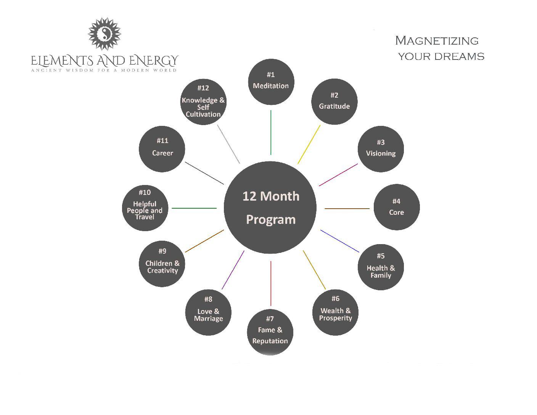 Magnetizing Your Dreams 12-Month Program (Full Price)